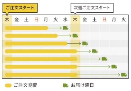 オイシックスの配達サイクル表