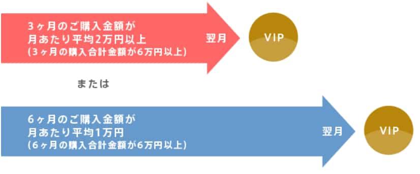 オイシックスVIP会員認定基準の図